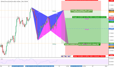 GBPAUD: 2 BUTTERFLIES | LONG & SHORT - which one will it be?