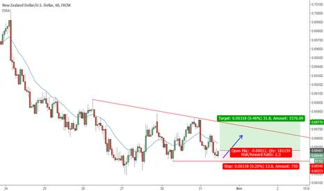 NZDUSD: NZDUSD trading range, secon entry long