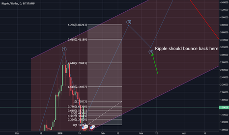 XRPUSD: Ripple next target somewhere at 3.8$