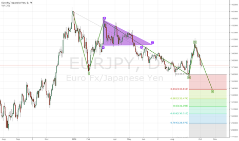 EURJPY: EURO/YEN Short based on Elliot Wave