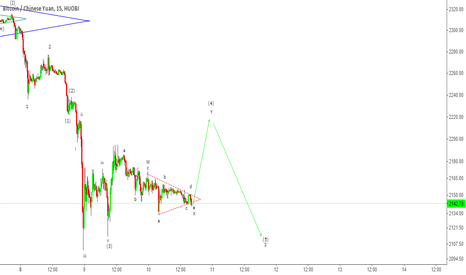 BTCCNY: BTCCNY - Short-term bounce up before continuation of Bear down