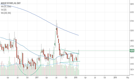 W1!: Long Wheat on Technical Breakout from Rectangle Pattern