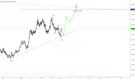 EURUSD: EUR/USD possible long