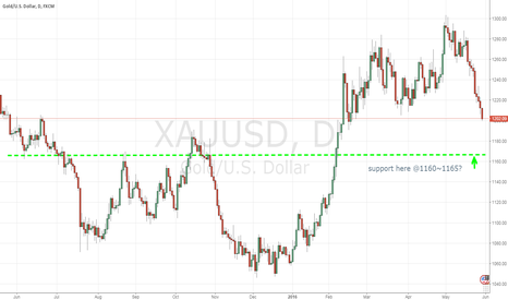 XAUUSD: Short it to the support