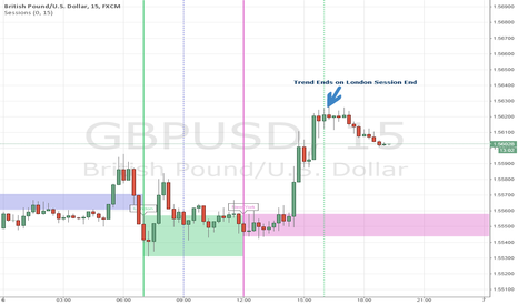 GBPUSD: Trend Ends at Session End