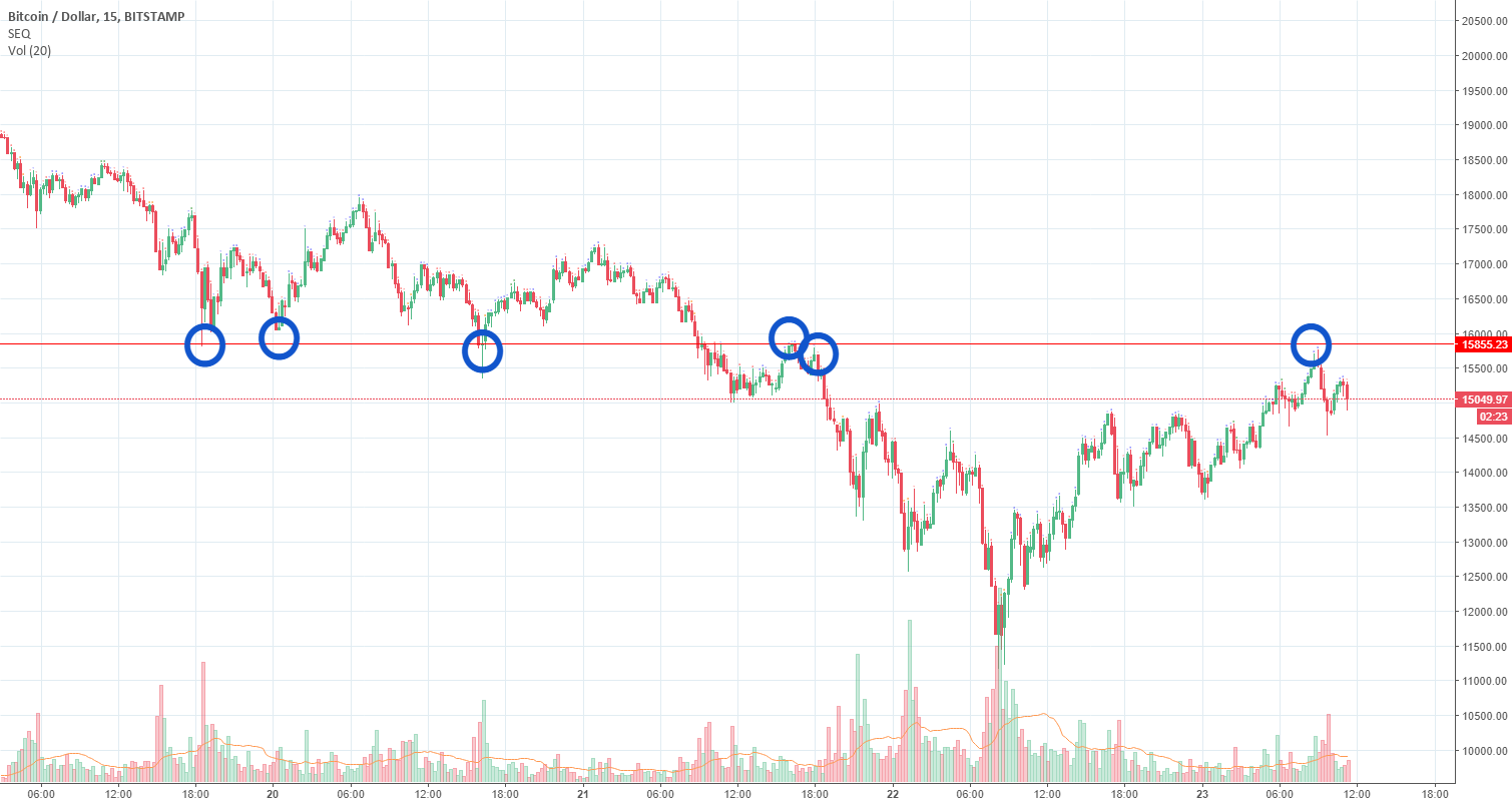 Support Becomes resistance on Bitcoin