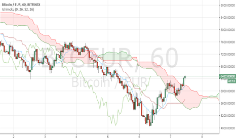 BTCEUR: BTC/EUR getting over the cloud in 1-hour timeframe