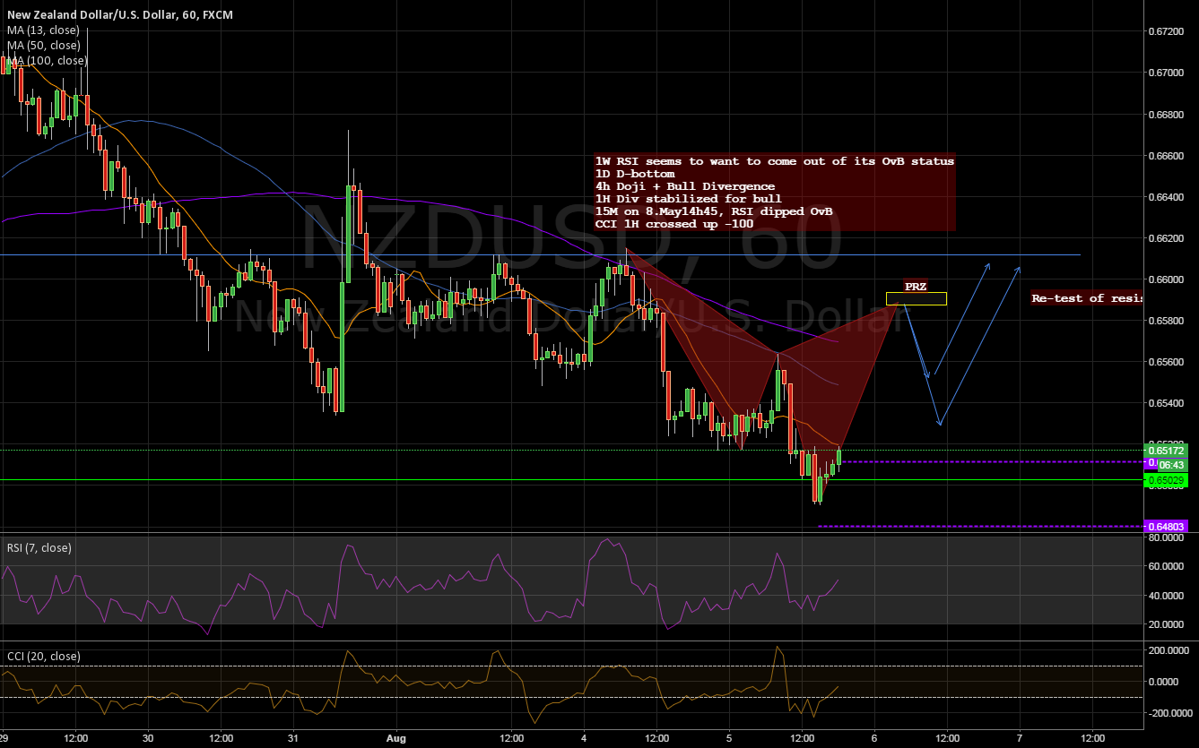 Cypher developing at second Double-bottom leg ? Let's see.