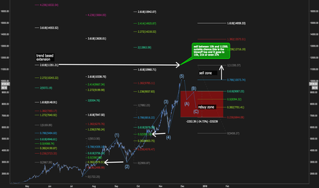 BTCUSD: BTC sell and rebuy targets
