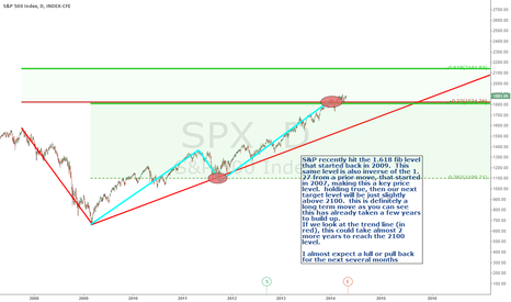 SPX: S&P move to 2100 but only after a lull/pullback this year