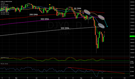 DJI: Dow deadly death cross .... will it be the end of trend?