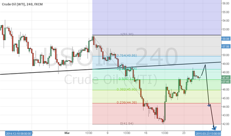 USOIL: Crude can hit back again.