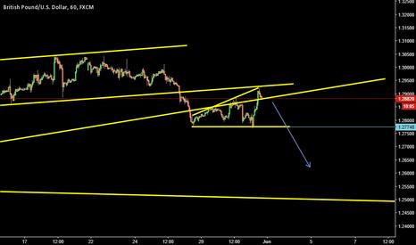 GBPUSD:  risky, but intersting short position