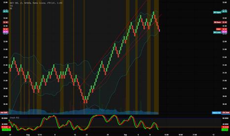 EBAY: EBAY INC: Trend breaking or temporary dip?