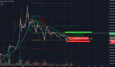 XRPBTC: XRP- Possibly breaking Downtrand Line