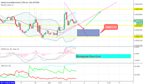 XEMBTC: XEMBTC Price Analysis For Day & Intra Trading
