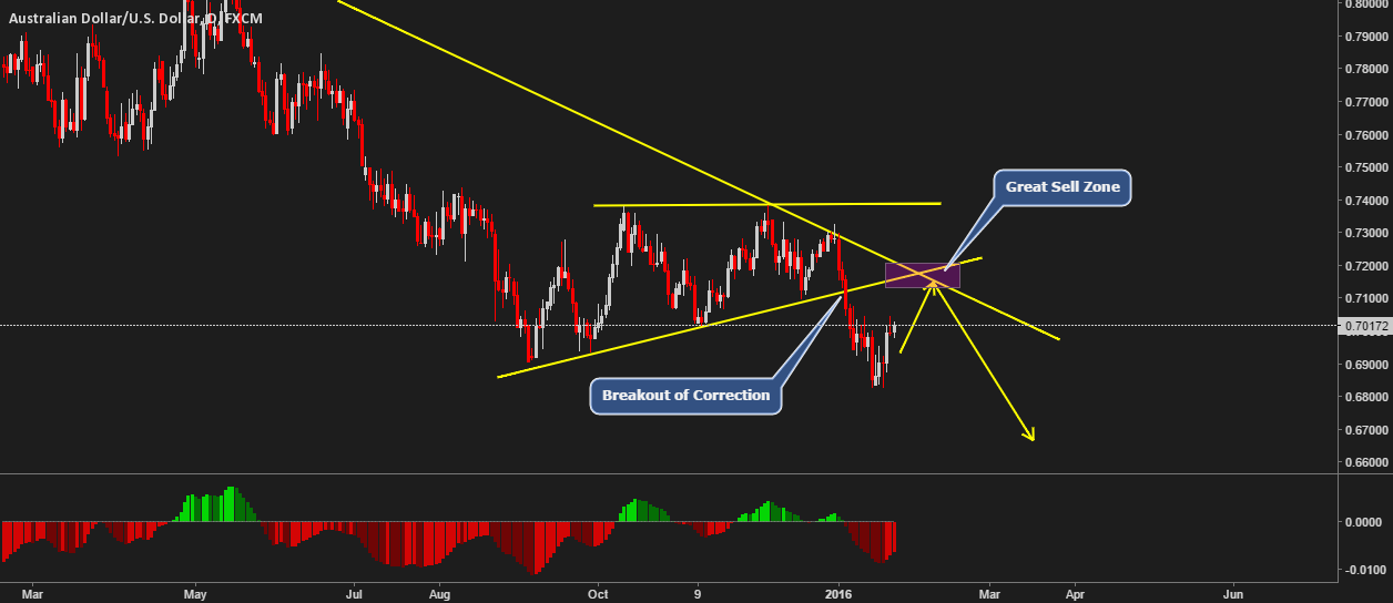 Watch At This Zone in AUDUSD