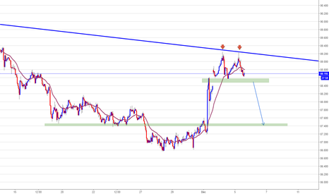 CADJPY: CADJPY, SHORT IF ...