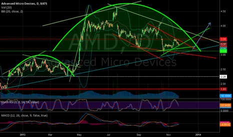 AMD: AMD is coming?