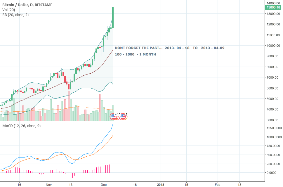 BITCOIN IS ABOUT TO FALL .... DONT FORGET THE PAST..