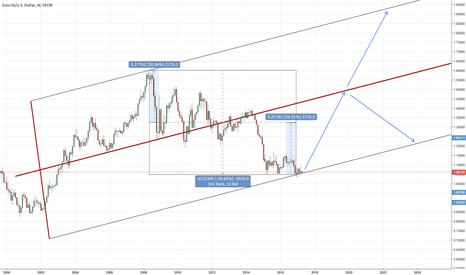 EURUSD: EURUSD 8 year long down trend finished?