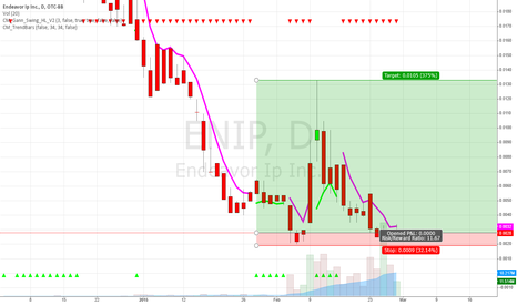 ENIP: ENIP Good Reward to Risk Trade Bullish