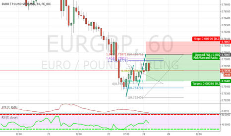 EURGBP: Fib inversion on the eur/gbp