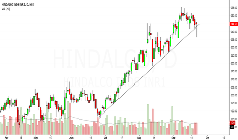 HINDALCO: hindalco looks bullish in short term