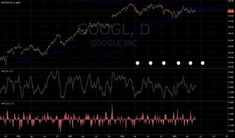 GOOGL: GOOGL at 10 year trendline
