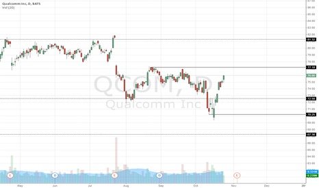 QCOM: Qualcomm