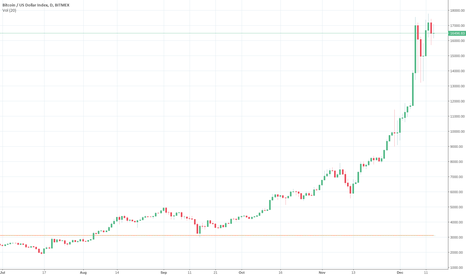 XBT: Bitcoin price is consolidating from futures trading short term