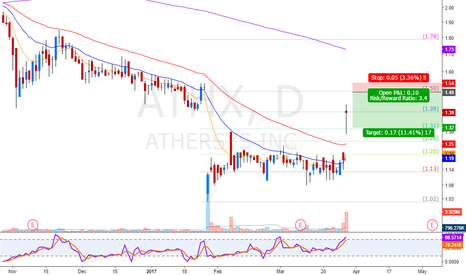 ATHX: wait for the gap to fill
