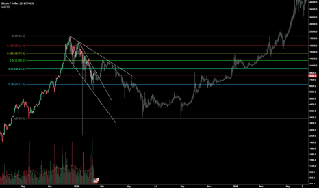 BTCUSD: 2014 CRASH COULD HELP PREDICT HOW 2018 WILL PLAY OUT!
