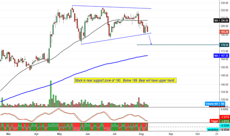 INDIACEM: India Cement is near support zone of 190. Weak  Below 189