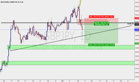 GBPJPY: GBPJPY - DAILY SELL SETUP