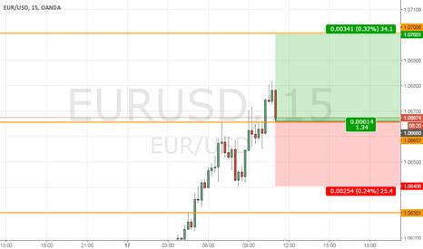 EURUSD: EURUSD Long to 1,07