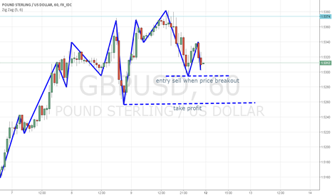 GBPUSD: naked chart
