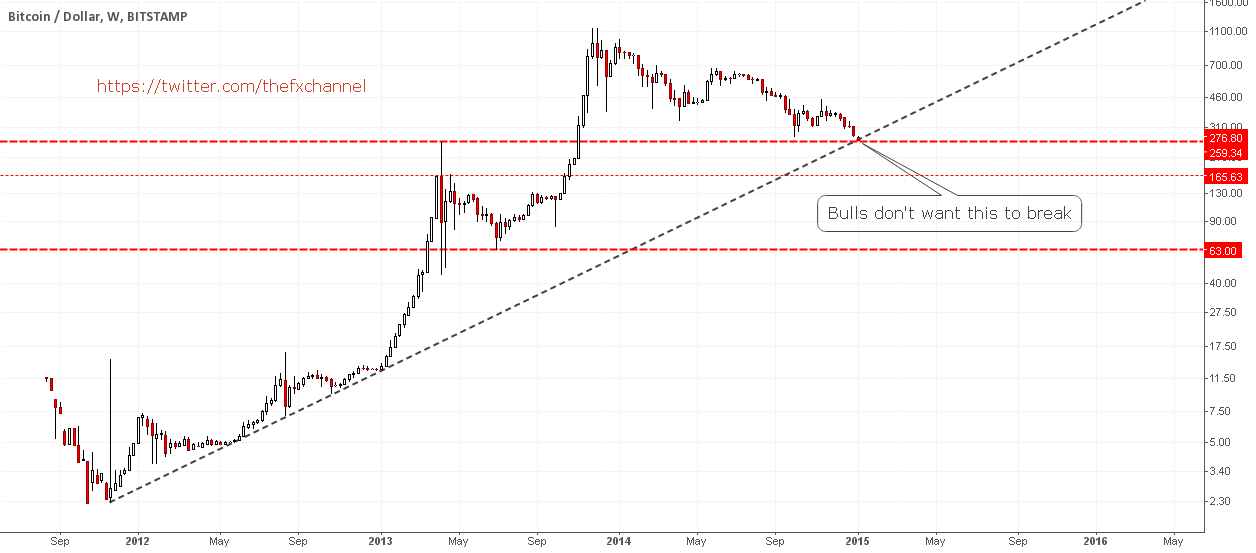 Watch This Level: Testing First Defence Zone #BITCOIN #BTC