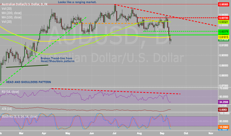 AUDUSD: A Few Thought's on THE AUD/AUD
