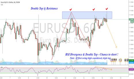 EURUSD: Short EURUSD : Double Top @ resistance