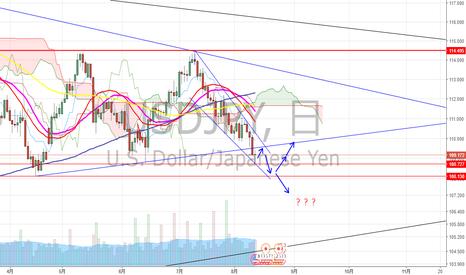 USDJPY: ドル円 目標到達して更に下落