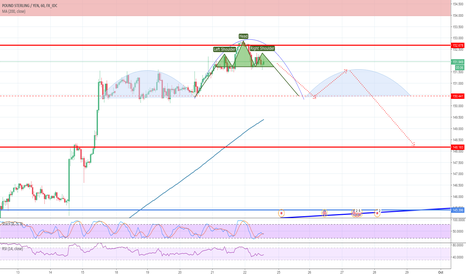 GBPJPY: ZP_FX, H1, GBP/JPY, SELL, HEAD and SOULDERS