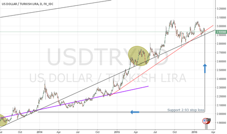 USDTRY: Technical Support