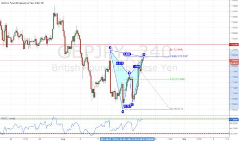 GBPJPY: Bearish Bat Pattern on GBPJPY