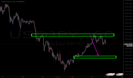 USDJPY: nice catch here aswell on the retest
