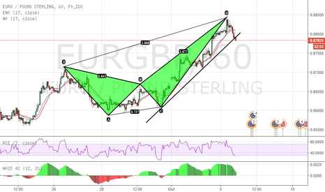 EURGBP: Structure @ Selling.