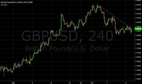GBPUSD: pound