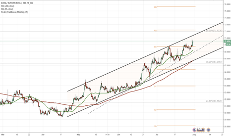 EURRUB: EUR/RUB 4H Chart: Channel Up