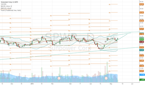 SPWR: $SPWR continues short term uptrend inside its monthly channel