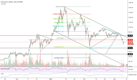 ETHUSD: ETHUSD. Nice clean bear chart.